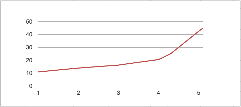 2014 - First Salary Curve