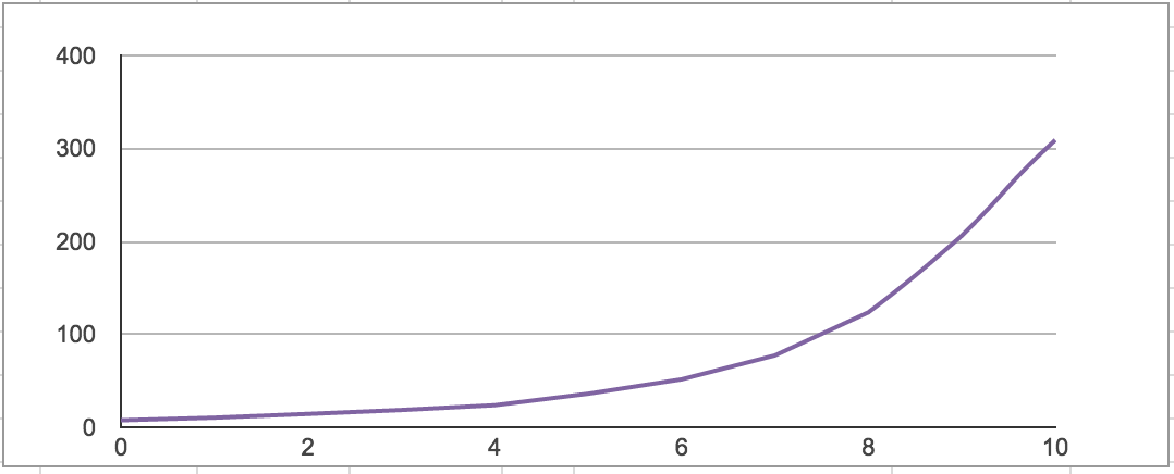 2015 - Second Salary Curve